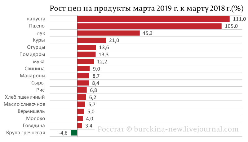 Рост-цен-на-продукты-марта-2019-г_-к-марту-2018-г_(%25).png